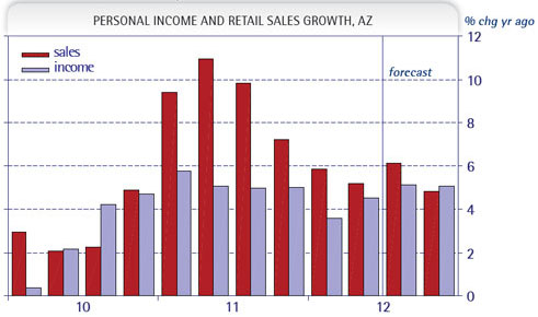 Exhibit 1: Sales Are Restrained by Incomes