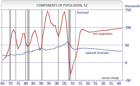 Exhibit 4: Population Flows are (Very) Cyclical