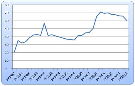 Figure 3: Revenues to the General Fund - Insurance Premium Tax  Deflated per capita $2012