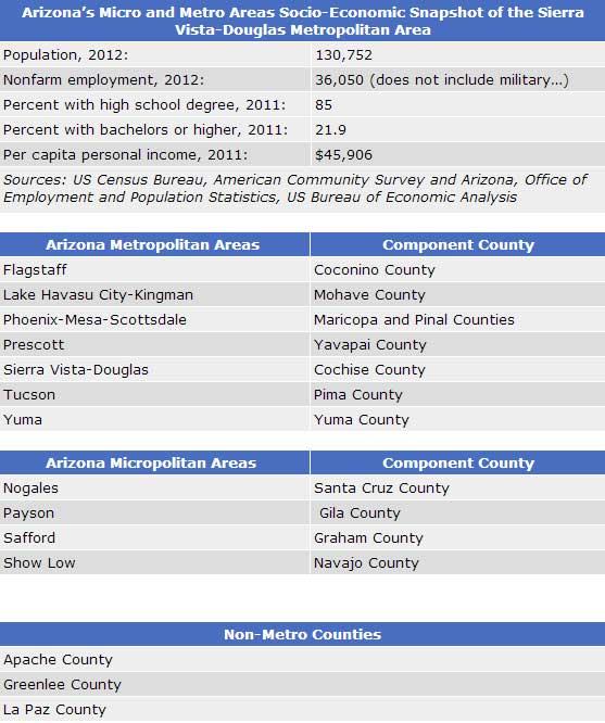 Sources: US Census Bureau, American Community Survey and Arizona, Office of Employment and Population Statistics, US Bureau of Economic Analysis
