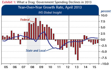 Exhibit 1: What a Drag:Government Spending Declines in 2013