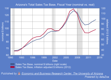 Figure 1. Arizona's Total Sales Tax Base ($Bil), Fiscal Year Although there has been some growth in deflated taxable sales since the bottom (approximately 5.5%), deflated taxable sales are well below where they should be, based on past trends.