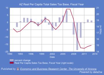 Figure 2. Arizona's Real Per Capita Total Sales Tax Base (Deflated, 2012 Dollars), Fiscal Year