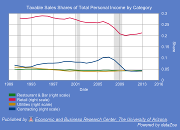 Figure 5: Arizona Taxable Sales as a Share of Personal Income, Fiscal Year, by Category: Restaurant and Bar Sales, Retail, Utilities, Contracting.