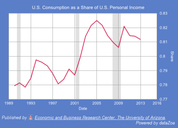 Figure 6. U.S. Consumption as a Share of U.S. Personal Income