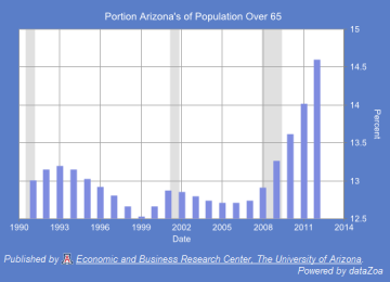 Figure 9: Portion of Arizona's Population Over 65