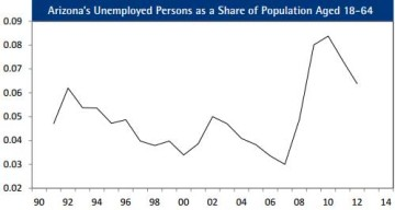 Figure 12: Arizona's Unemployed Persons as a Share of Population Aged 18 to 64