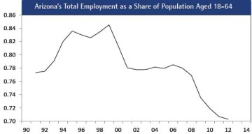 Figure 11. Arizona's Total Employment as a Share of Population Aged 18-64