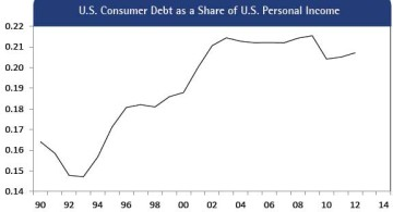 Figure 15: U.S. Consumer Debt as a Share of U.S. Personal Income