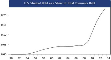 Figure 16:  U.S. Student Debt as a Share of Total Consumer Debt