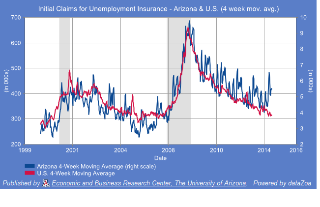 Initial Unemployment Insurance claims (4 week moving average) - Arizona and U.S.