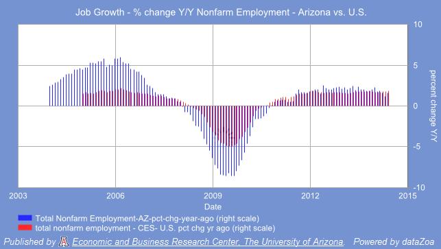 Job Growth Arizona vs. U.S.