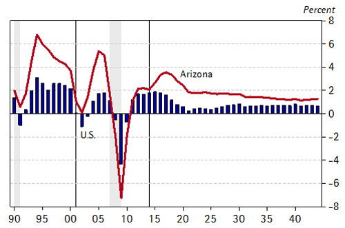Arizona Outpaces U.S. Job Growth in the Long Run  Arizona and U.S. Job Growth Rates