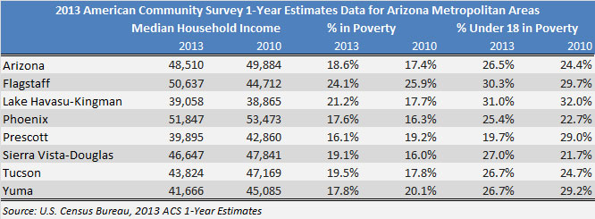 Arizona median income pvertyrates percent under 18 living in poverty in Arizona
