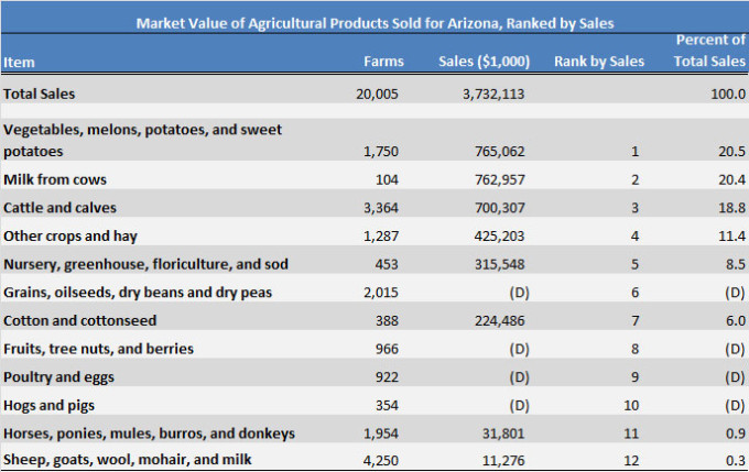Market Value of  Agricultural Products Sold for Arizona, Ranked by Sales 2012 Census of Agriculture