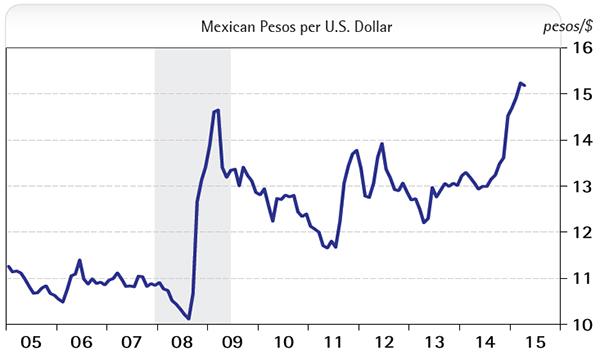 Mexican Pesos per U.S. Dollar