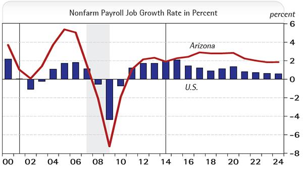 Payroll Job Growth in Percent