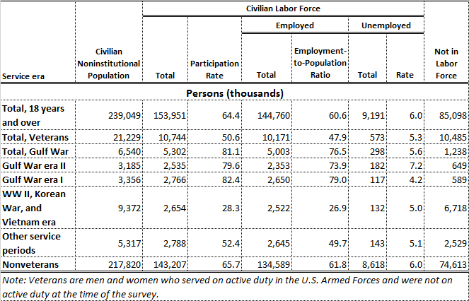 Table 3: Veteran Employment by Period of Service