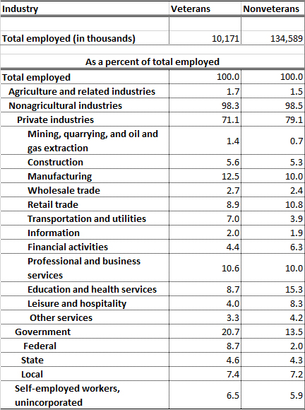 Table 5: Veteran and Nonveteran Employment by Industry