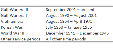 Table 2: Veteran Service Periods Defined