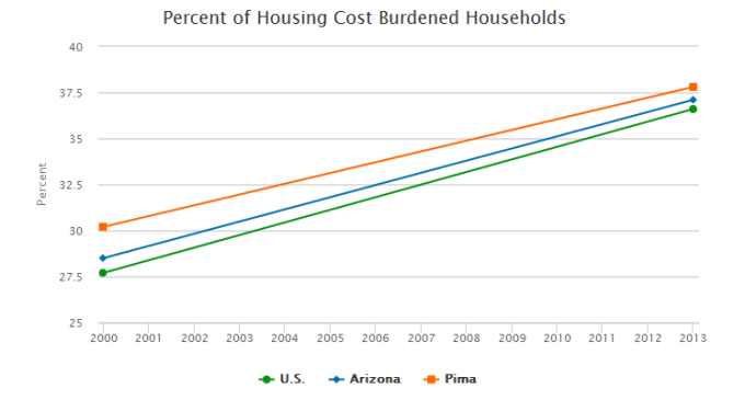 percent of housing cost burdened households in the U.s., Arizona, and Pima County