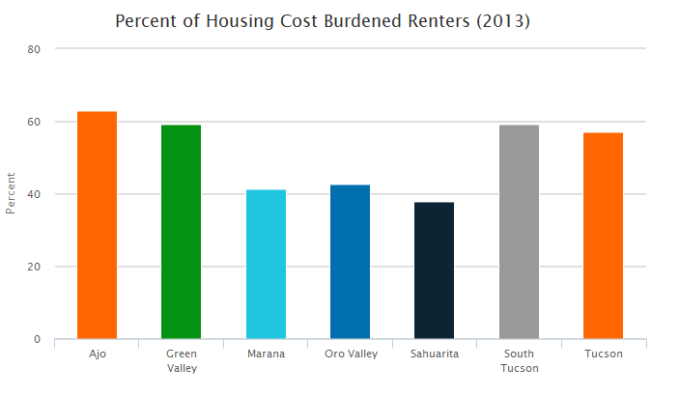 percent of housing cost burdened renter households by Southern Arizona city