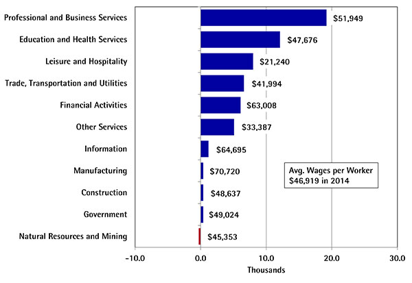 Most Major Industries in Arizona Added Jobs during the Past Year Net Change in Jobs from the Second Quarter of 2014 to the Second Quarter of 2015 and Average Annual Wages per Worker in 2014