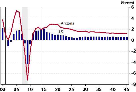 <strong>Exhibit 2:</strong>Arizona and U.S. Job Growth in the Long Run<br /><em>Annual Growth Rates</em>