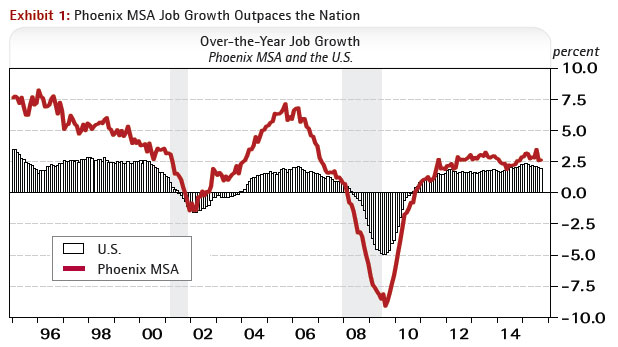Phoenix MSA Job Growth Outpaces the Nation - Over-the-Year Job Growth Rates