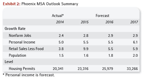 Phoenix MSA Outlook Summary