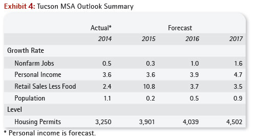 Tucson MSA Outlook Summary
