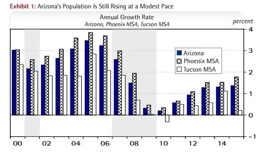 Arizona's population is still rising at a modest pace - arizona population annual growth rate
