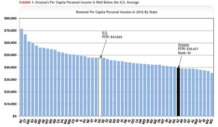 Arizona's Per Capita Personal Income Is Well Below the U.S. Average - Nominal Per Capita Personal Income in 2015 By State