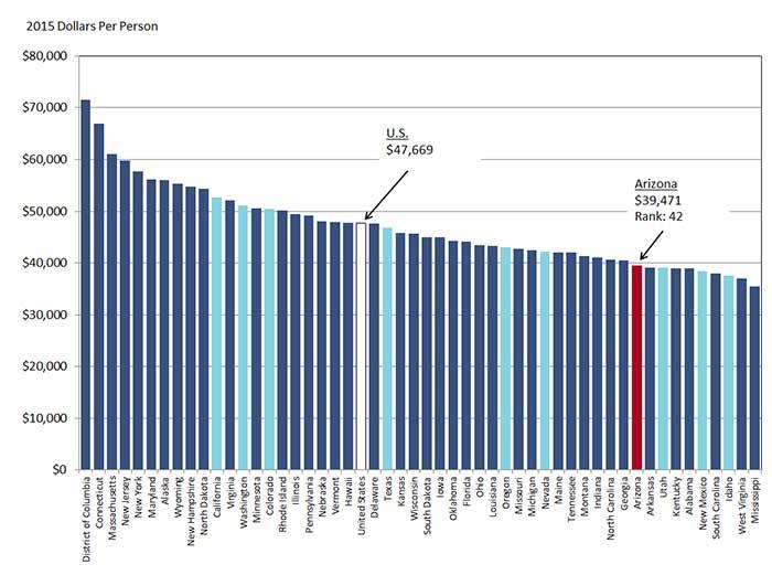 Exhibit 1: Nominal Per Capita Personal Income (PCPI) in 2015 By U.S. State