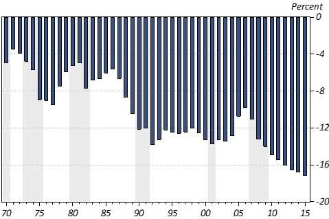Exhibit 2: Arizona's Per Capita Income Gap With The U.S.