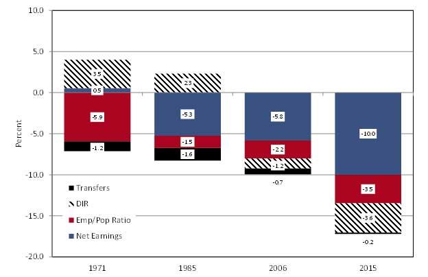 Exhibit 3: Decomposing Arizona's Per Capita Personal Income Gap With The U.S.