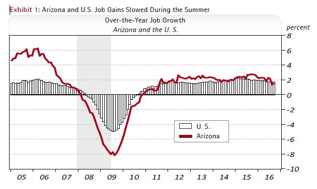 Arizona and U.S. Job Gains Slowed During the Summer Over-the-Year Job Growth Arizona and the U. S.