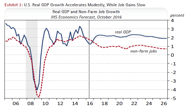 Exhibit 3: U.S. Real GDP Growth Accelerates Modestly, While Job Gains Slow - Forecast from IHS Economics, October 2016