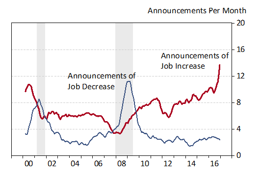 Monthly Number of Firm Announcements Related to Job Increase or Decrease (Twelve Month Centered Moving Average)