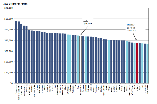 Exhibit 1: Arizona Per Person Income Ranked Low In 2015 U.S. State Per Capita Personal Income, Adjusted for Inflation and the Cost of Living