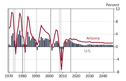 job growth Tucson, Phoenix, Arizona