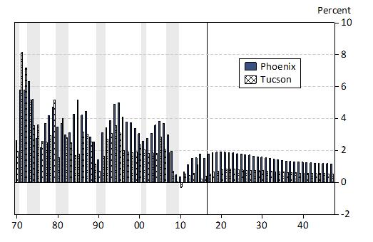 population growth Tucson, Phoenix, Arizona