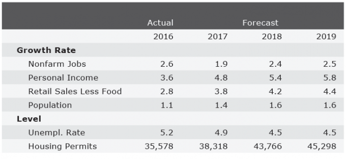 Arizona economic outlook summary fourth quarter 2017