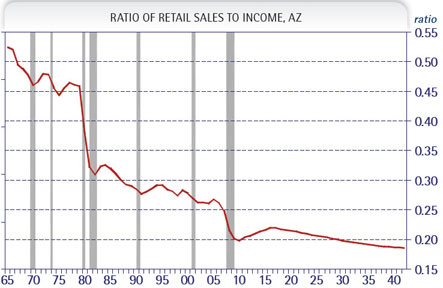 Exhibit 3: Retail Sales Relative to Income Has Fallen Significantly