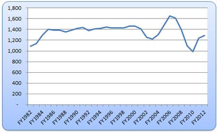 Figure 1: Total Revenues to the General Fund Deflated per capita $2012