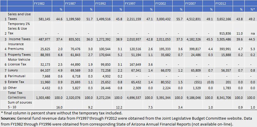 arizona_revenue_sources_table_1