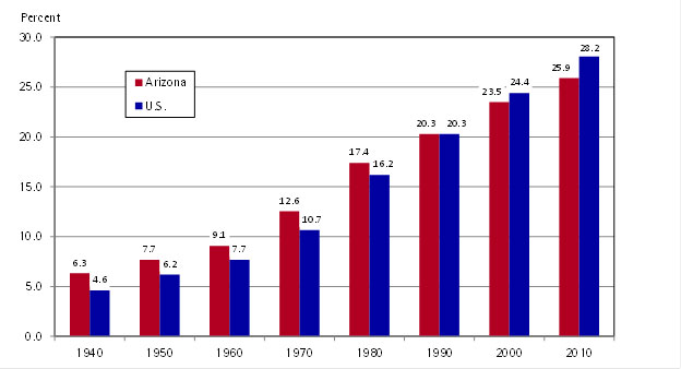 "<strong><span style=""color: #800000;"">Exhibit 2:</span></strong> Arizona and U.S. College Attainment Rates<br />Percent of the Population Age 25 and Older<br />Four or More Years of College: 1940-1980<br />Bachelor's Degree or More: 1990-2010"