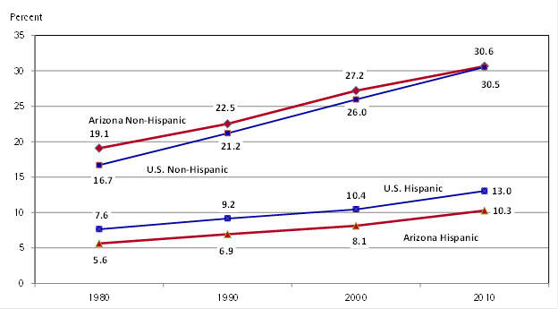 "<p><strong><span style=""color: #800000;"">Exhibit 3:</span></strong> Hispanic and Non-Hispanic College Attainment Rates Population Age 25 and Older</p>"