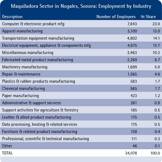 Table 1. Maquiladora sector in Nogales, Sonora: Employment by industry  Source:  NAICS designation by authors based on Index Nogales. Asociación de Maquiladoras de Sonora, A.C. Included are both members and non-members. Employment figures are the average of minimum and maximum employment levels.