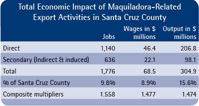 Table 3.  Total economic impact of maquiladora-related export activities in Santa Cruz CountySource: IMPLAN model of Santa Cruz County.